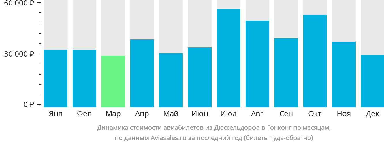 Динамика стоимости авиабилетов из Дюссельдорфа в Гонконг по месяцам