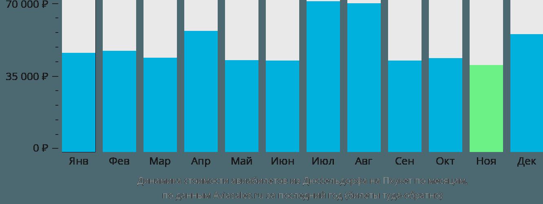 Динамика стоимости авиабилетов из Дюссельдорфа на Пхукет по месяцам