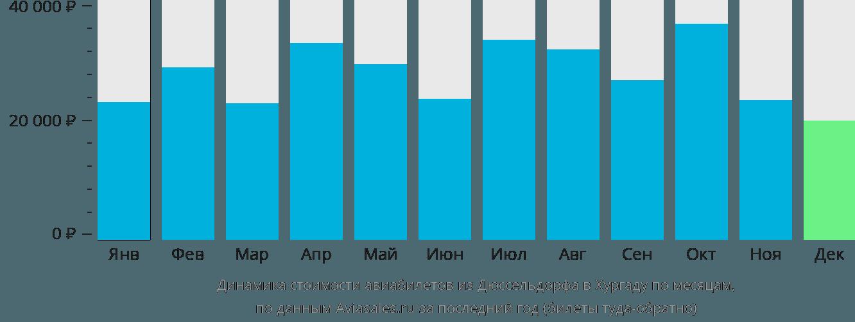 Динамика стоимости авиабилетов из Дюссельдорфа в Хургаду по месяцам