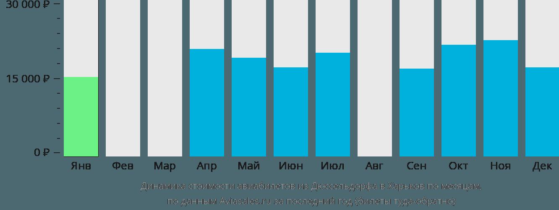 Динамика стоимости авиабилетов из Дюссельдорфа в Харьков по месяцам