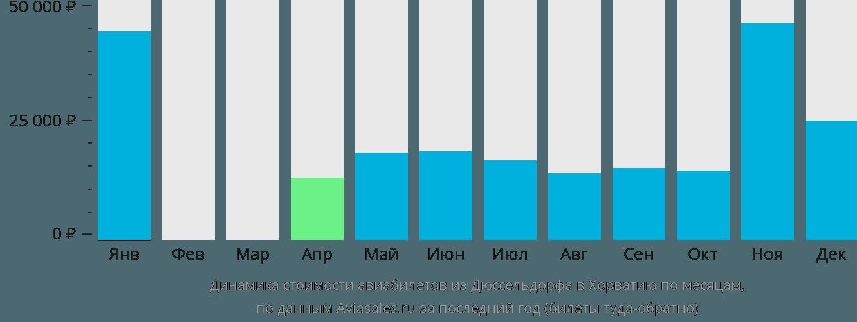 Динамика стоимости авиабилетов из Дюссельдорфа в Хорватию по месяцам