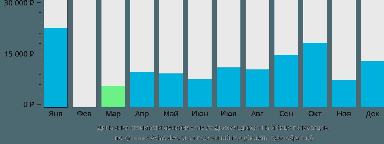 Динамика стоимости авиабилетов из Дюссельдорфа на Ибицу по месяцам