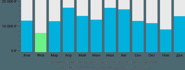 Динамика стоимости авиабилетов из Дюссельдорфа в Киев по месяцам