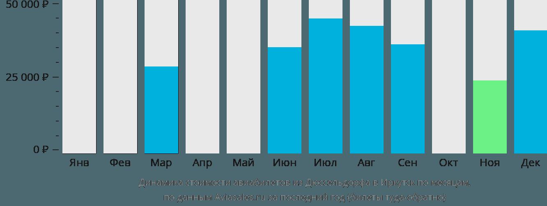Динамика стоимости авиабилетов из Дюссельдорфа в Иркутск по месяцам