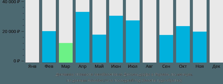 Динамика стоимости авиабилетов из Дюссельдорфа в Израиль по месяцам
