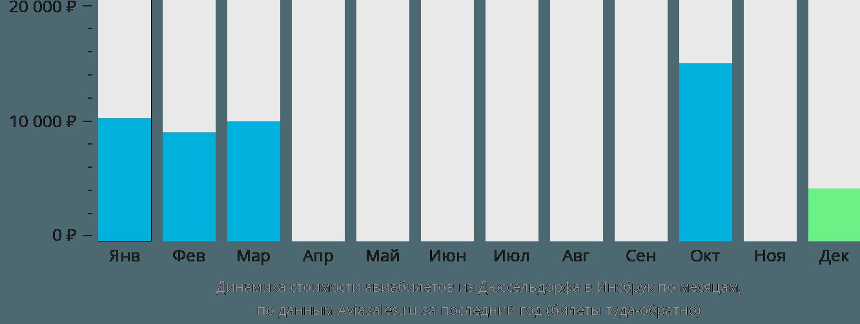 Динамика стоимости авиабилетов из Дюссельдорфа в Инсбрук по месяцам