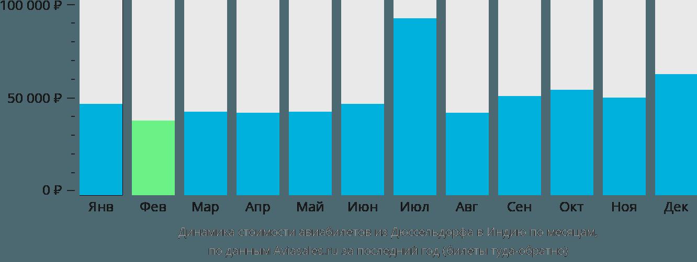 Динамика стоимости авиабилетов из Дюссельдорфа в Индию по месяцам