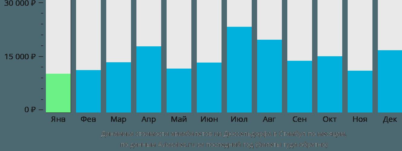 Динамика стоимости авиабилетов из Дюссельдорфа в Стамбул по месяцам