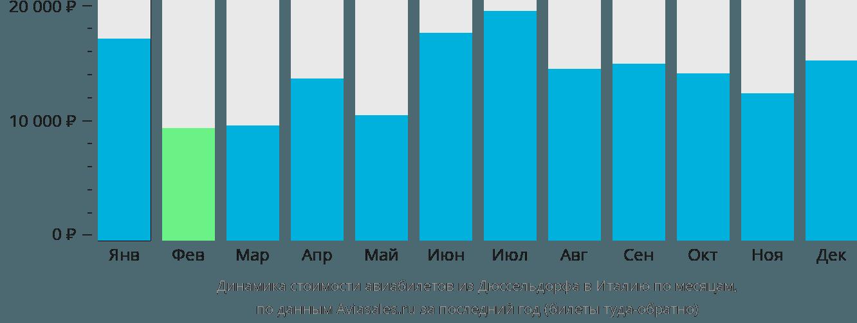 Динамика стоимости авиабилетов из Дюссельдорфа в Италию по месяцам