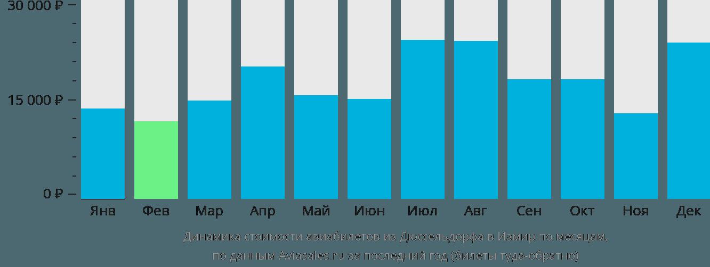Динамика стоимости авиабилетов из Дюссельдорфа в Измир по месяцам