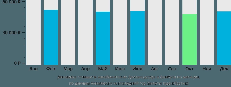 Динамика стоимости авиабилетов из Дюссельдорфа в Джибути по месяцам