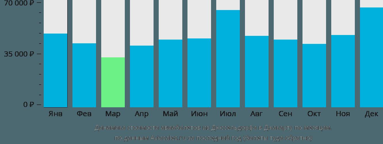 Динамика стоимости авиабилетов из Дюссельдорфа в Джакарту по месяцам