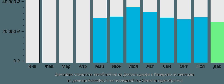 Динамика стоимости авиабилетов из Дюссельдорфа в Кемерово по месяцам