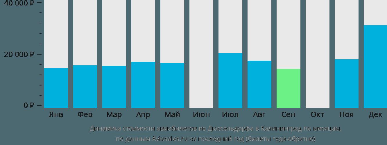 Динамика стоимости авиабилетов из Дюссельдорфа в Калининград по месяцам