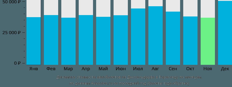 Динамика стоимости авиабилетов из Дюссельдорфа в Караганду по месяцам