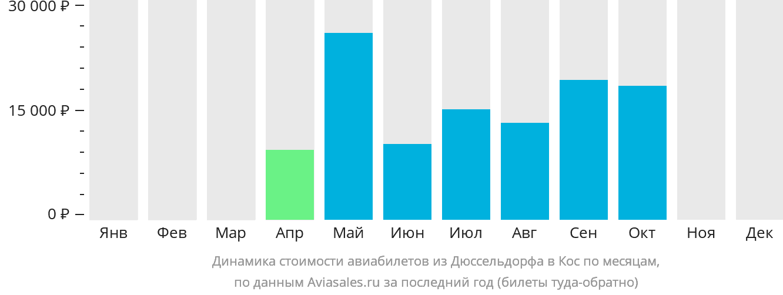 Динамика стоимости авиабилетов из Дюссельдорфа в Кос по месяцам