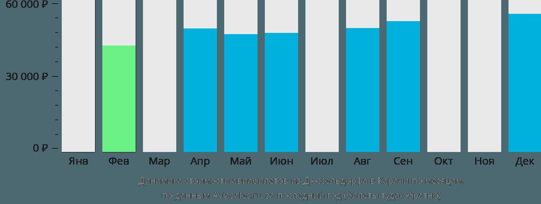 Динамика стоимости авиабилетов из Дюссельдорфа в Карачи по месяцам