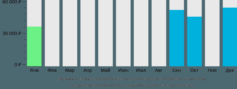 Динамика стоимости авиабилетов из Дюссельдорфа в Хабаровск по месяцам