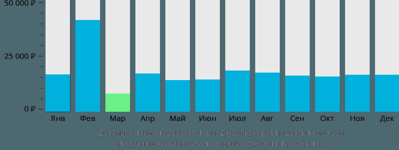 Динамика стоимости авиабилетов из Дюссельдорфа в Кишинёв по месяцам