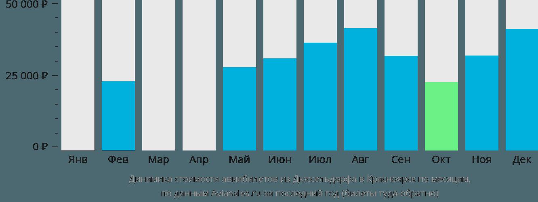 Динамика стоимости авиабилетов из Дюссельдорфа в Красноярск по месяцам