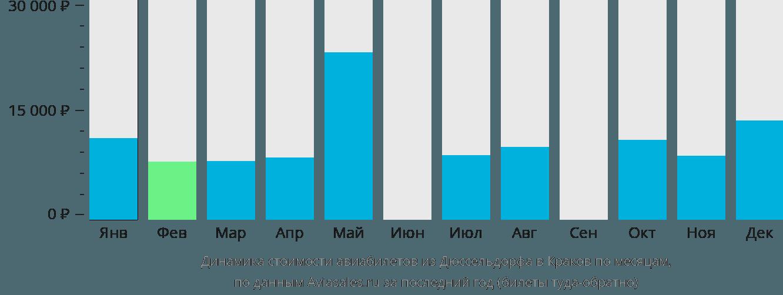 Динамика стоимости авиабилетов из Дюссельдорфа в Краков по месяцам
