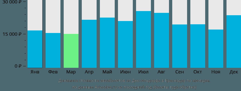 Динамика стоимости авиабилетов из Дюссельдорфа в Краснодар по месяцам