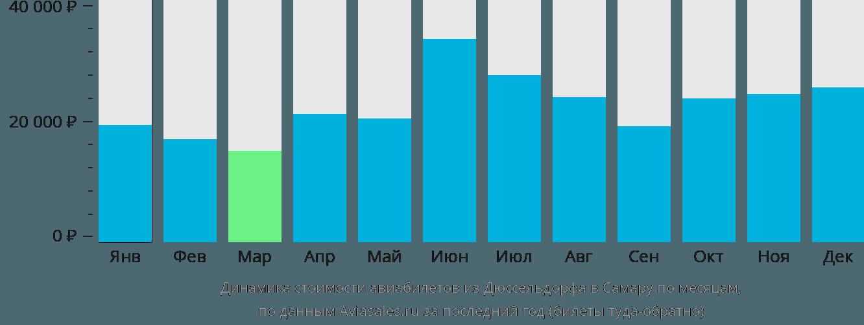 Динамика стоимости авиабилетов из Дюссельдорфа в Самару по месяцам