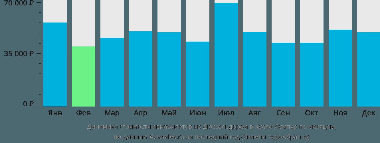 Динамика стоимости авиабилетов из Дюссельдорфа в Куала-Лумпур по месяцам