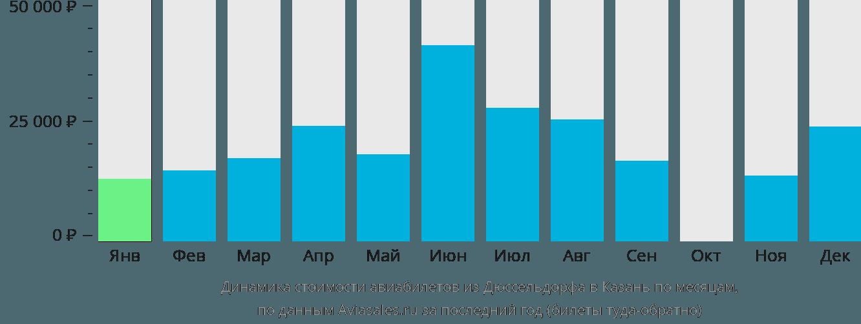 Динамика стоимости авиабилетов из Дюссельдорфа в Казань по месяцам