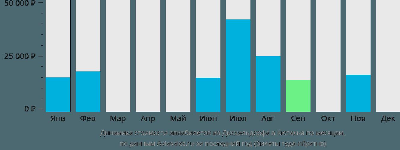 Динамика стоимости авиабилетов из Дюссельдорфа в Кютахья по месяцам