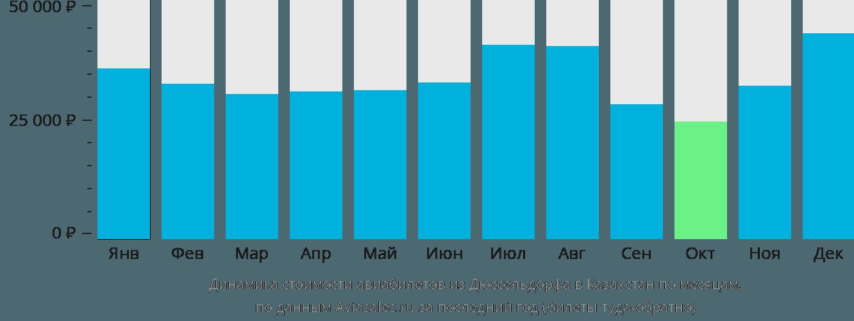 Динамика стоимости авиабилетов из Дюссельдорфа в Казахстан по месяцам