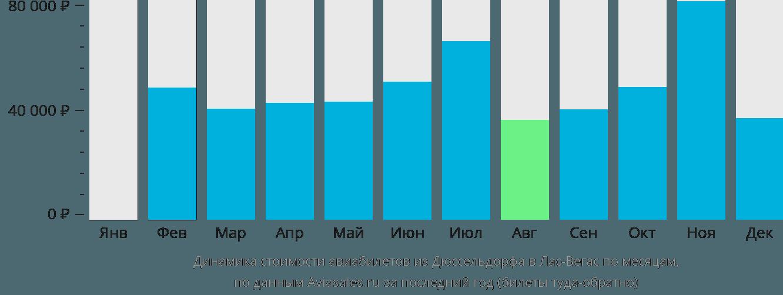 Динамика стоимости авиабилетов из Дюссельдорфа в Лас-Вегас по месяцам