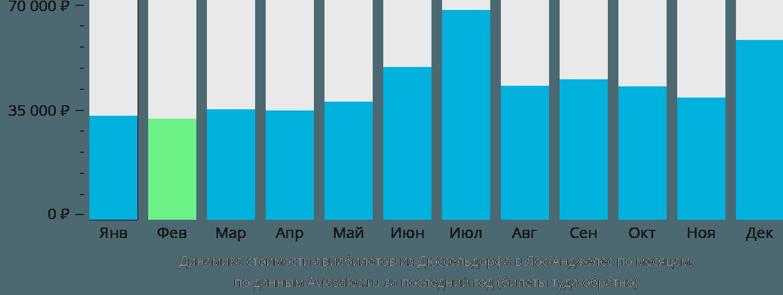 Динамика стоимости авиабилетов из Дюссельдорфа в Лос-Анджелес по месяцам