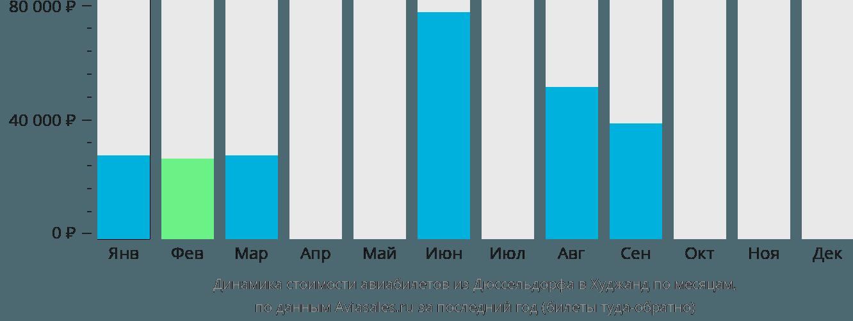 Динамика стоимости авиабилетов из Дюссельдорфа в Худжанд по месяцам