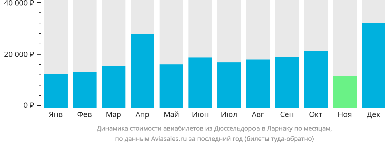 Динамика стоимости авиабилетов из Дюссельдорфа в Ларнаку по месяцам