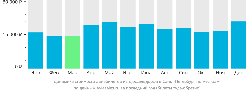 Динамика стоимости авиабилетов из Дюссельдорфа в Санкт-Петербург по месяцам