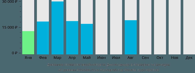Динамика стоимости авиабилетов из Дюссельдорфа в Альмерию по месяцам