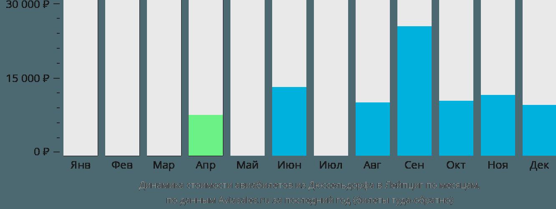 Динамика стоимости авиабилетов из Дюссельдорфа в Лейпциг по месяцам