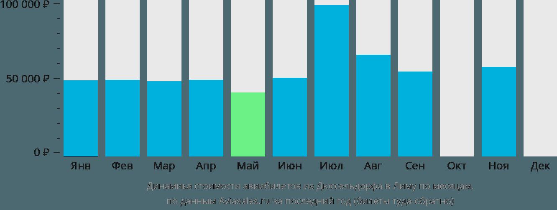 Динамика стоимости авиабилетов из Дюссельдорфа в Лиму по месяцам
