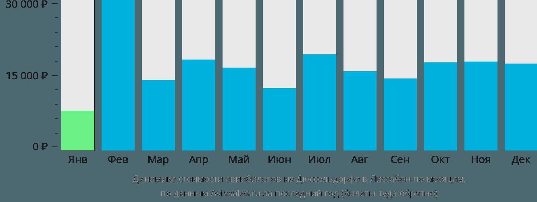 Динамика стоимости авиабилетов из Дюссельдорфа в Лиссабон по месяцам