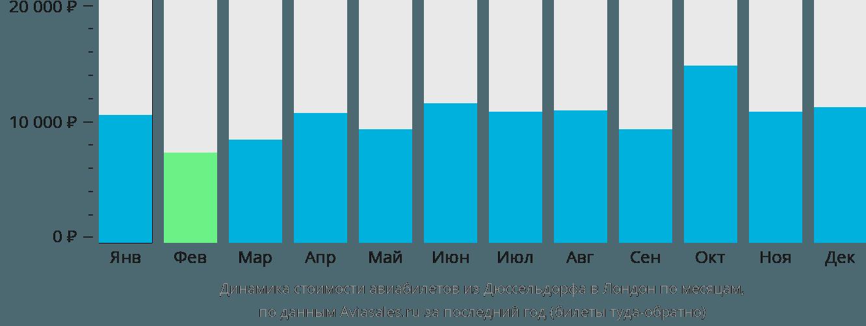 Динамика стоимости авиабилетов из Дюссельдорфа в Лондон по месяцам