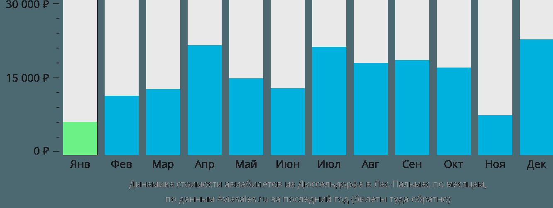 Динамика стоимости авиабилетов из Дюссельдорфа в Лас-Пальмас по месяцам
