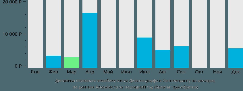 Динамика стоимости авиабилетов из Дюссельдорфа в Лаппеенранту по месяцам