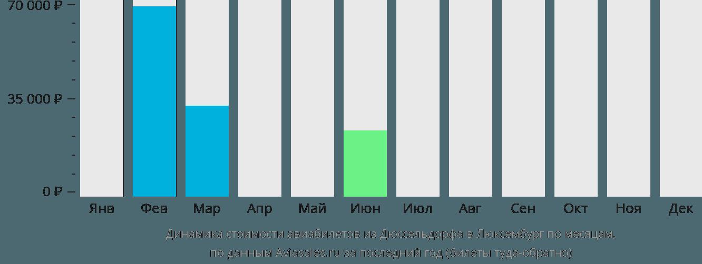 Динамика стоимости авиабилетов из Дюссельдорфа в Люксембург по месяцам