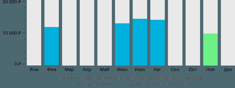 Динамика стоимости авиабилетов из Дюссельдорфа в Латвию по месяцам