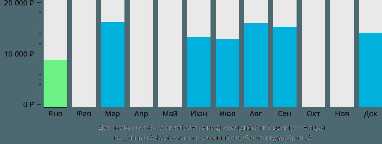 Динамика стоимости авиабилетов из Дюссельдорфа в Львов по месяцам