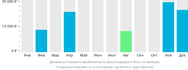 Динамика стоимости авиабилетов из Дюссельдорфа в Лион по месяцам