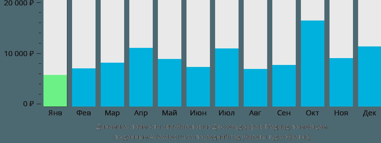 Динамика стоимости авиабилетов из Дюссельдорфа в Мадрид по месяцам