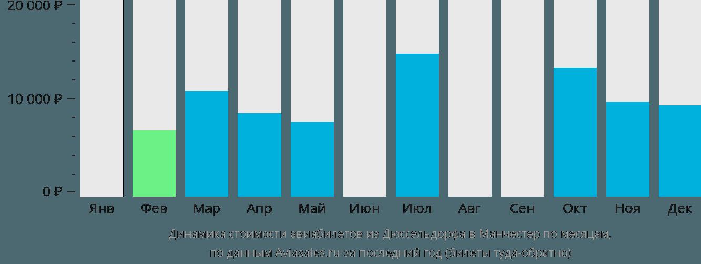 Динамика стоимости авиабилетов из Дюссельдорфа в Манчестер по месяцам