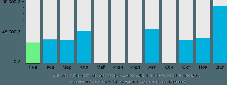 Динамика стоимости авиабилетов из Дюссельдорфа в Монтего-Бей по месяцам